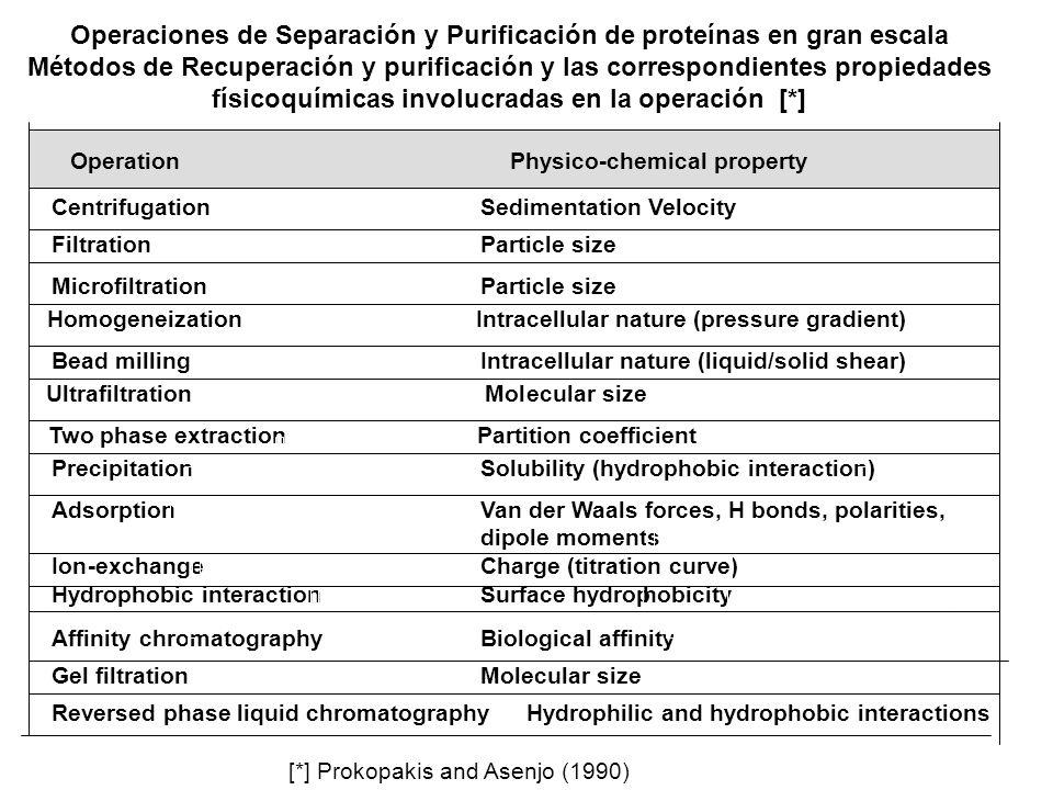 Operaciones de Separación y Purificación de proteínas en gran escala Métodos de Recuperación y purificación y las correspondientes propiedades físicoquímicas involucradas en la operación [*]